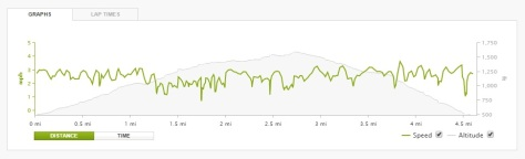 2015.06.13 Endomondo Speed and Height Data