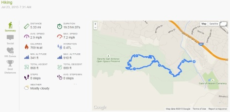 2015.07.23 Endomondo Data